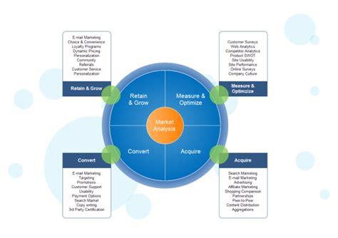 Retail Floor Plan Software by Market Analysis Free Market Analysis Templates