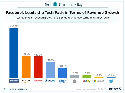 Chart Tech Brands Are Flying High Statista by Apple Revenue Growth As Of January 2017 Chart Business Insider