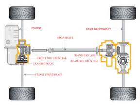 four wheel drive diagram four free engine image for user manual