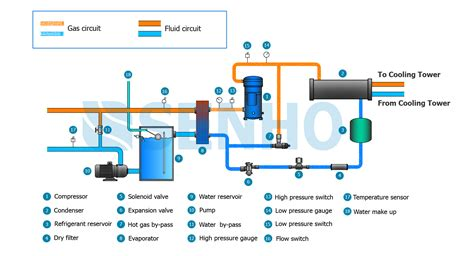 water cooled chillers leading industrial chiller