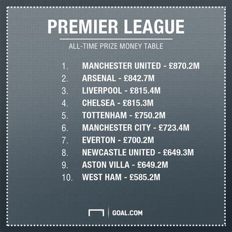 epl prize money manchester united on course to reach 163 1 billion in premier