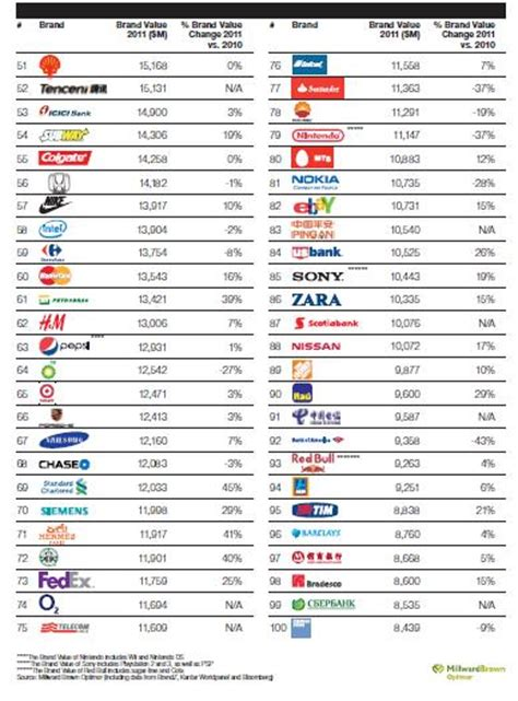 why apple 1st on brandz top 100 most valuable global brands 2012 list 2011 top 100 most valuable global brands apple takes the lead think conversation