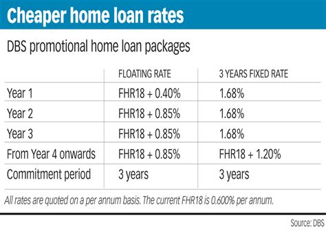 dbs housing loan dbs housing loan interest rate 28 images dbs house loan interest rate 28 images hdb loans