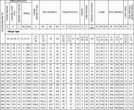 Spectacle Blind Thickness Charts Maryland Metrics Technical Data Chart Flanges Din En 1092 1