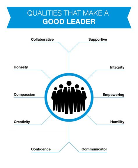 leaders bad and good qualities