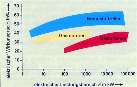 Wirkungsgrad Brennstoffzellenauto by Brennstoffzellen