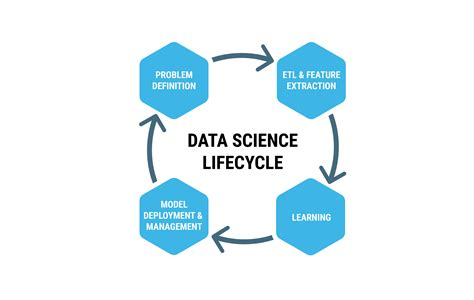Is An Mba Important For A Data Scientist by Ibm Data Science Experience And Hdp Solution For Next