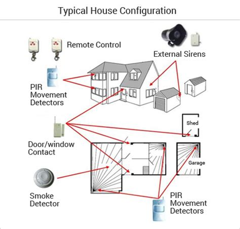 typical house burglar alarm and intruder alarm system