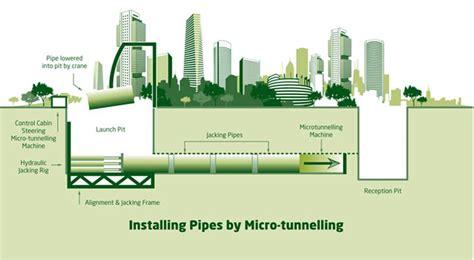 drive shaft adalah pemasangan pipa dengan metode microtunneling boring