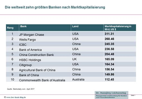liste banken 220 bersicht zu den zehn gr 246 223 ten banken weltweit
