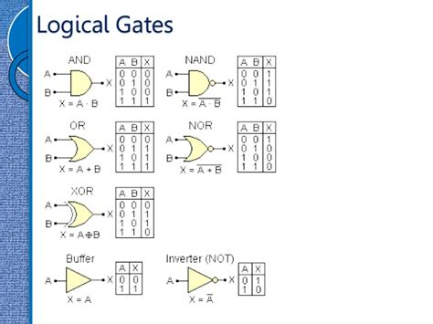 digital logic design 2