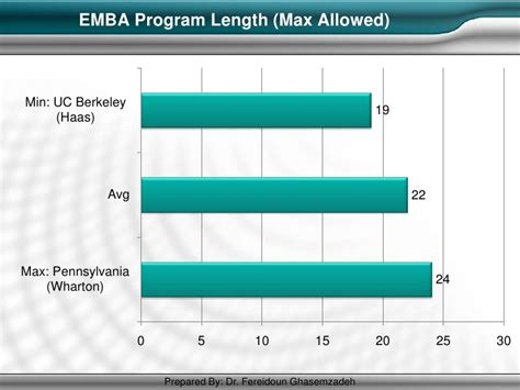 Wharton Mba Program Length by Mba Best Practices