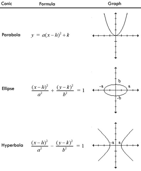 formulas for conic sections what is the difference between identifying a parabola