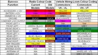 automotive wiring colour code hľadať googlom electrical unit