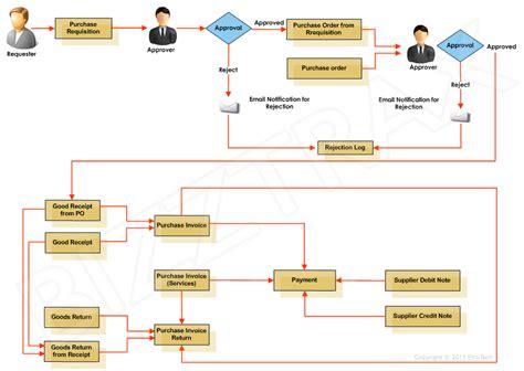 order management system workflow ebuyer procurement management system that generates
