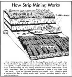 coal mining process diagram coal free engine image for user manual