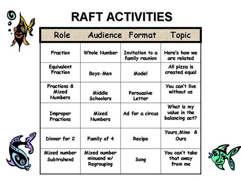 raft format ideas related keywords raft format ideas