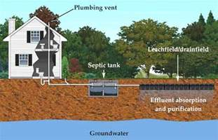 How Much Does It Cost To Build A Barn House Going Off Grid In The 21st Century Faq S On Septic Systems