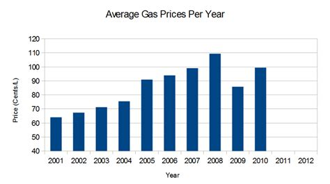 average gas price fuel statistics through the ages a record of a honda