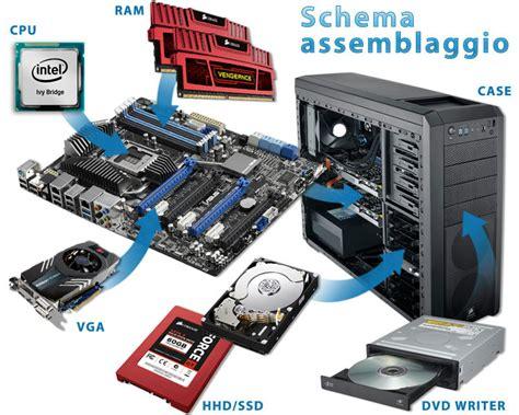 componenti interni computer come costruire un pc fisso da soli acquistando i