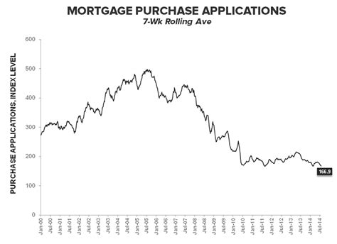 Mba Mortgage Applications Definition by Hedgeye Demand Anemia Persists