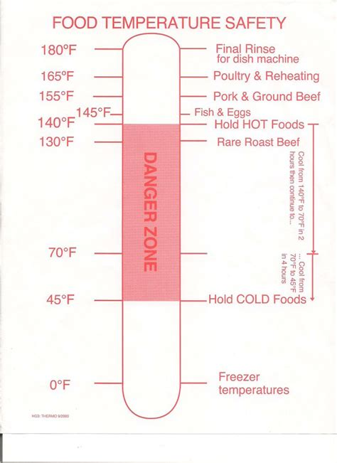 temperature chart template food safety temperature log