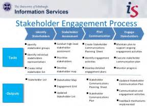stakeholder engagement template project stakeholder engagement