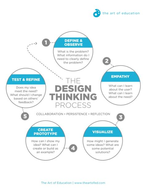 design thinking training yourself to be more creative turn stem to steam with the design thinking process the