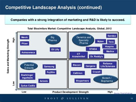 competitive landscape analysis strategic positioning and business potential for indian and japan in