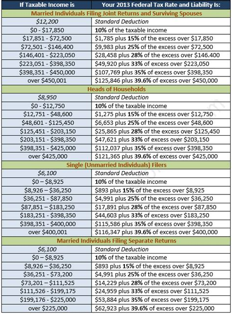 2014 Income Tax Tables by Federal Income Tax Tables And Rates For 2014 Tax Season