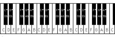 Free piano notes chart for beginners