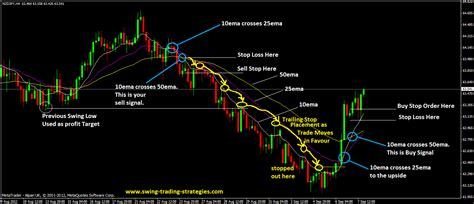 swing trading ideas the 3emas swing trading system best for strong trending market