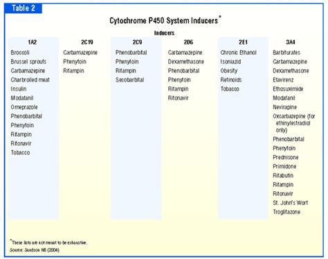 cytochrome p450 inducers and inhibitors table exploring interactions in psychiatry psychiatric times