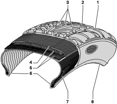 cross section of a tire the design of the radial tire volkswagen touareg from