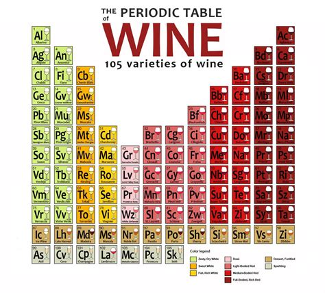 printable periodic table of beer styles periodic table of wine pdf periodic diagrams science