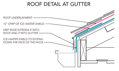 how to join gutter sections roofing basis of design