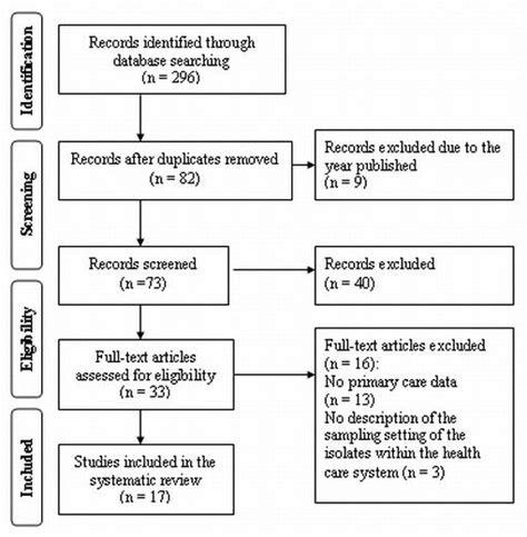 prisma flow chart template prisma flowchart flowchart in word