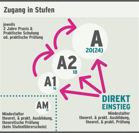 125er Motorrad Führerschein Ab 16 by F 252 Hrerschein Neu 125er Ab 16 Jahren