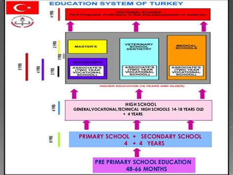 Ottoman Education System The Turkish Education System Recycletdayforabettertomorrow