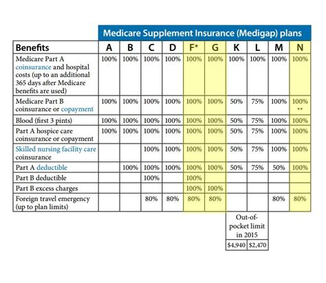 medicare supplemental plans cost medicare supplement faqs