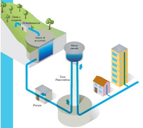 depurazione acqua rubinetto sistemi depurazione acqua potabile