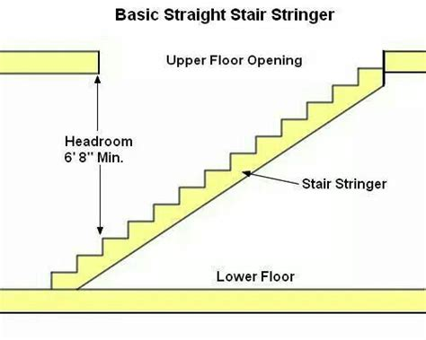 basic stair layout quizlet 51 best images about civil engineering on pinterest