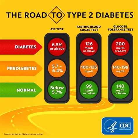 tested basics diabetes cdc