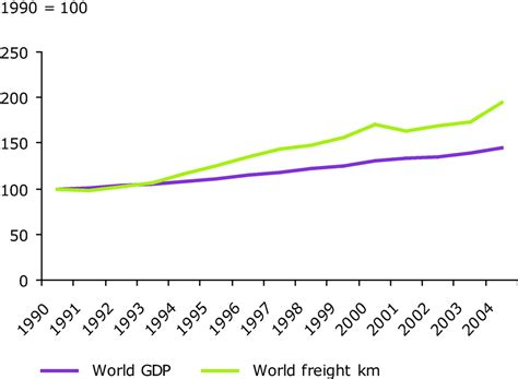 freight transport demand outlook from oecd european environment agency