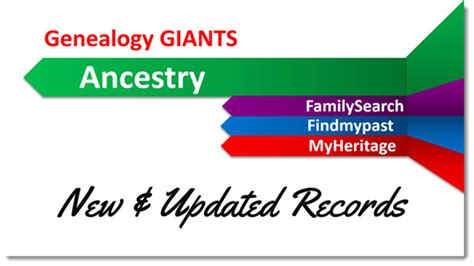 Ancestry Birth Records