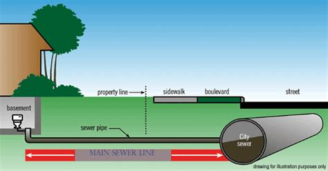 Sewer Line Cleaning Commercial Drain Cleaning S Sewer Drain Cleaning