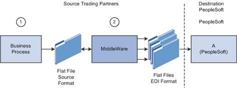 peoplesoft file layout definition table peoplesoft enterprise electronic data interchange 9 1