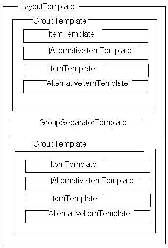 layout template listview asp net difference between item template and layout