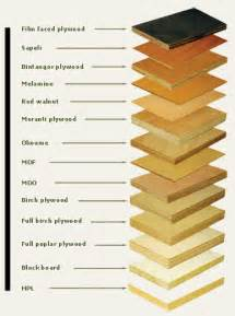 what different types of wood are needed for cabinets floors and roofs different kinds of wood joints and their uses
