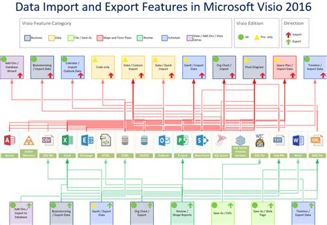 compare visio standard and professional data import and export features in visio 2016 and 2013